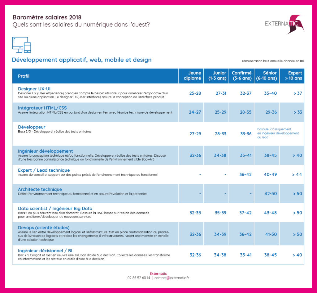 baromètre des salaires developpement web