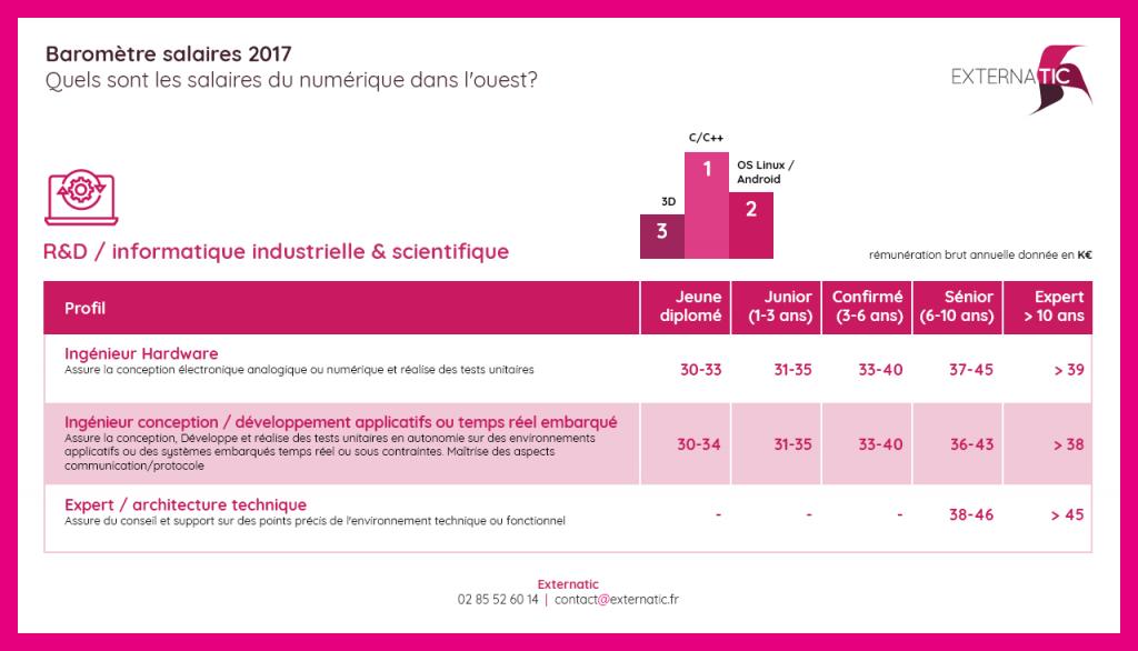 Salaires en R&D informatique