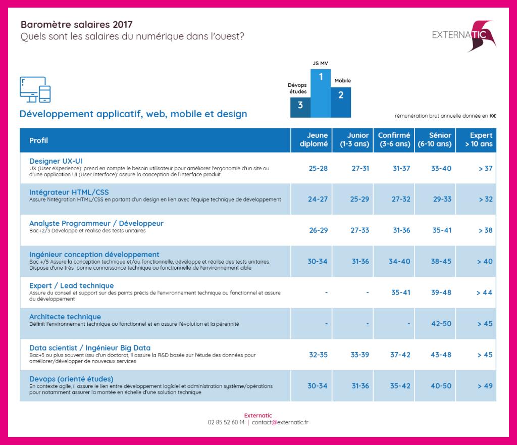 Salaires en développement applicatif, web, mobile et design