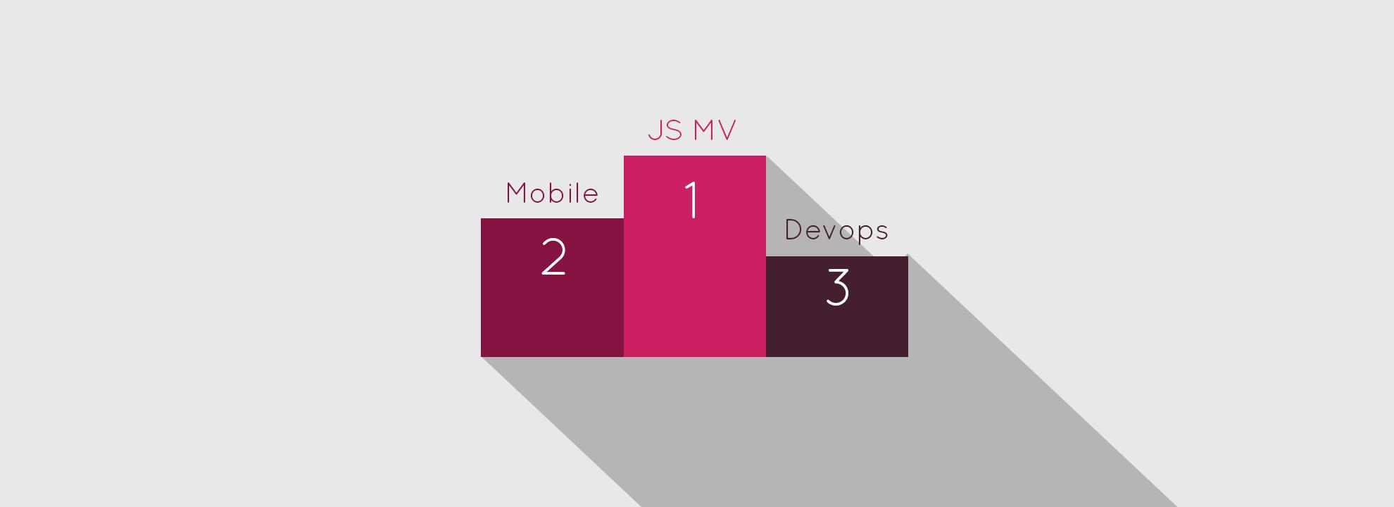 Évolution des salaires du développement applicatif / web / mobile et design