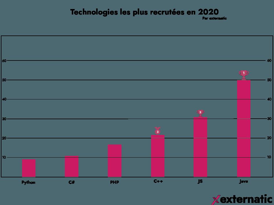 Les technologies les plus recrutées en 2020. En 1er, JAVA, suivi du JavaScript/TypeScript et du C++